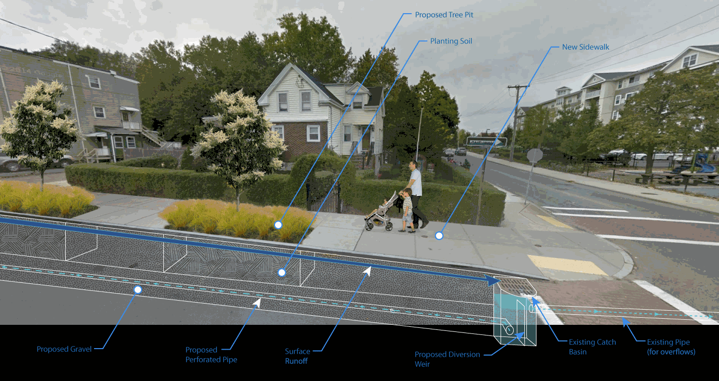 Green Streets Project Diagram